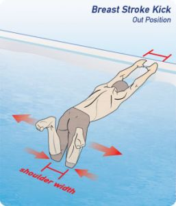 Swimming How to Kick Breaststroke for Swimming 03 300x350 2